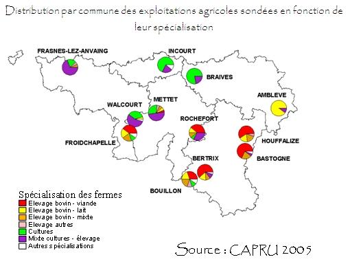 Spécialisation des fermes